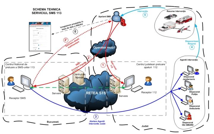 schema tehnica 113