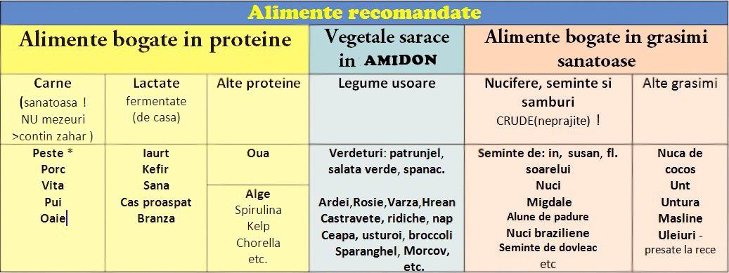tabel-cu-alimente-recomandatecandida-albicans