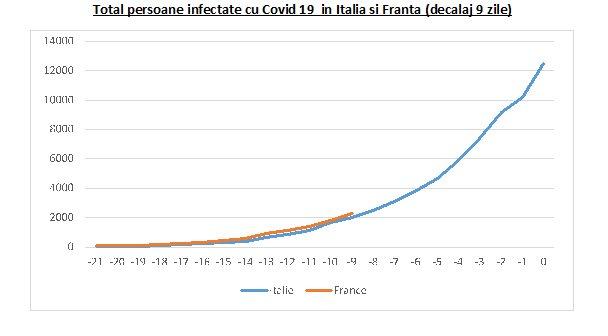 coronavirus Franta Italia
