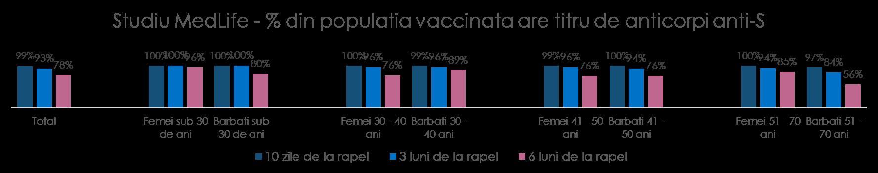 """Studiu MedLife: """"Aproape 80% dintre cei vaccinati prezinta un nivel protectiv de anticorpi in fata formelor grave de COVID-19, chiar si la 6 luni dupa rapel"""