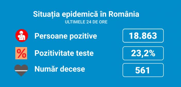 Romania inregistreaza un nou record al deceselor pe fondul coronavirusului. 561 de persoane au murit in ultimele 24 de ore